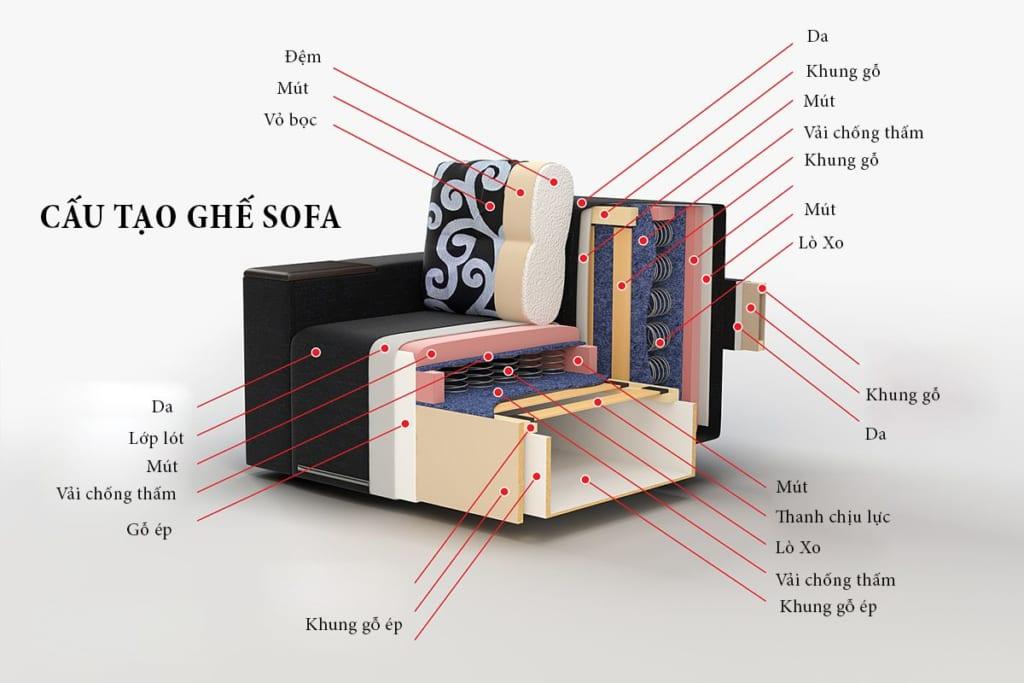 Tìm hiểu chi tiết cấu tạo ghế sofa, ghế sofa được sản xuất như thế nào?